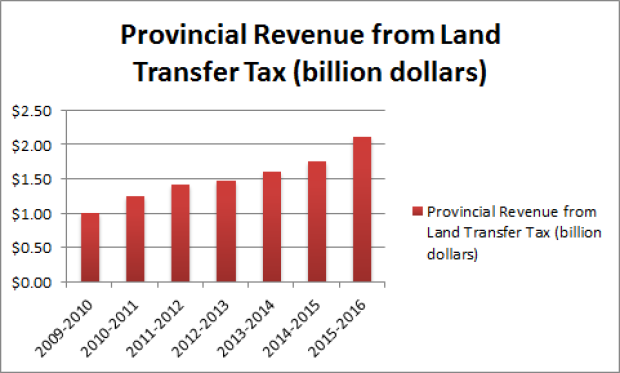 land-transfer-tax-revenue-draft