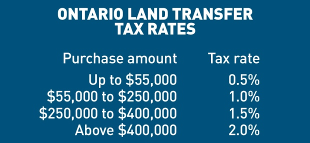 ontario-land-transfer-tax-rates