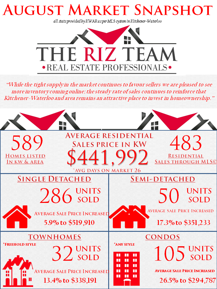 The Riz Team Market Update August 2017