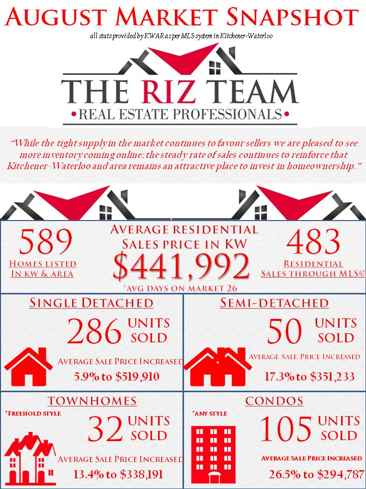 The Riz Team Market Update August 2017