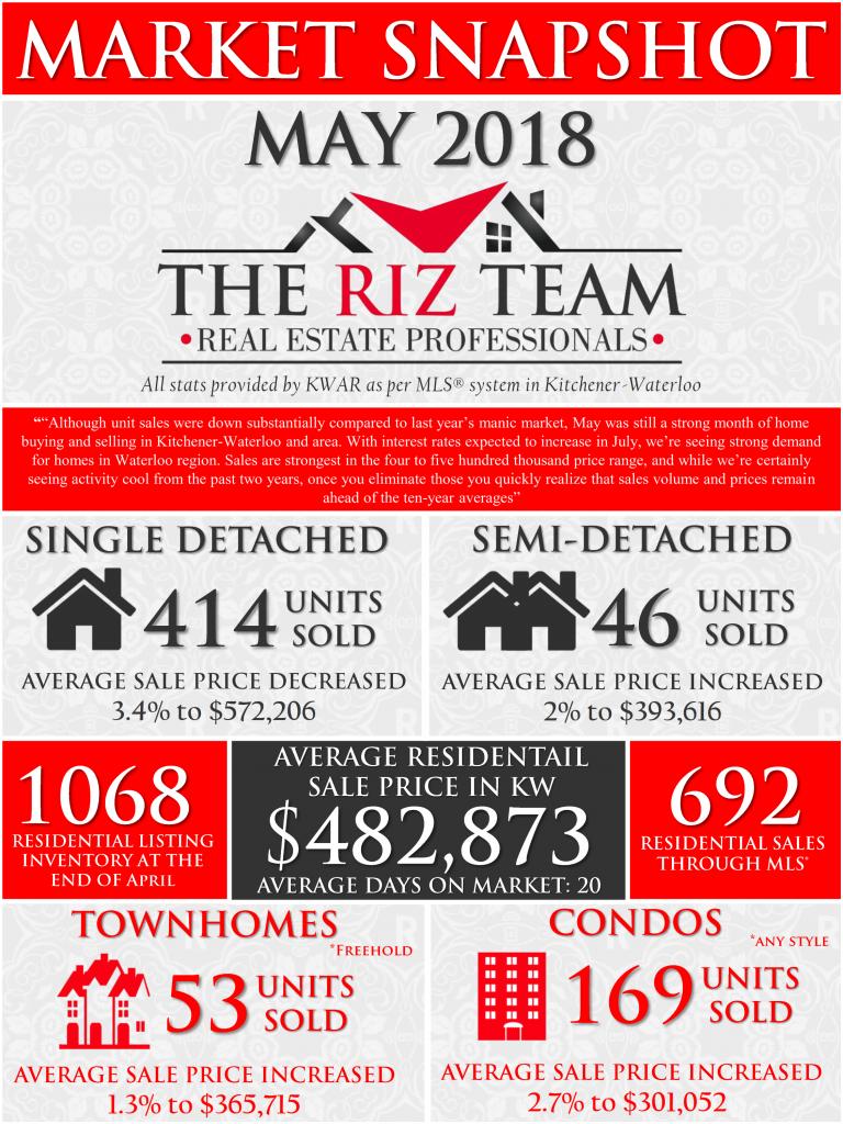 Riz Jadavji\'s Real Estate Blog